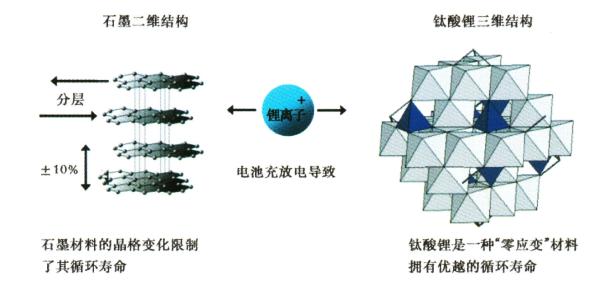 电池是以Ni-Co-Mn(镍-钴-锰)三元材料为正极,以钛酸锂材料为负极的钛酸锂电池。与普通锂电池使用的石墨类负极材料不同,钛酸锂材料的尖晶石结构异常稳定,其电势比纯金属锂高,不易产生锂晶枝,为保障锂电池的安全提供了基础。同时钛酸锂电极的锂离子扩散系数高,可以快速通过大量锂离子,实现高倍率充放电,且不发生应力应变。  钛酸锂与传统电芯安全性对比 传统石墨负极的问题:磷酸铁锂和三元锂离子电池负极主要使用石墨类碳基材料,在电池反应过程进行嵌锂后的电位接近金属锂电位,一旦电池在过充,这类电极表面容易析出金属锂,